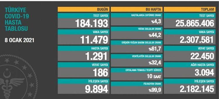 Türkiyədə COVID-19-dan 186 nəfər ölüb