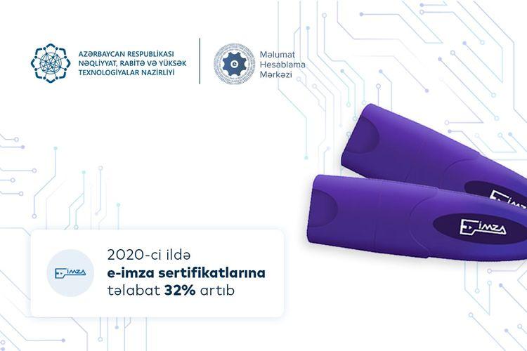 Azərbaycanda e-imza sertifikatlarına tələbat ötən il 32% artıb