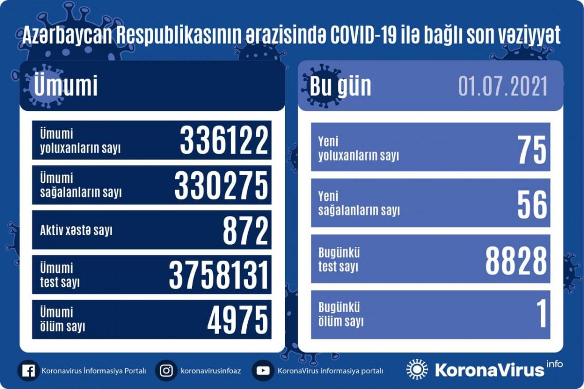 В Азербайджане за сутки выявлено 75 новых случаев заражения коронавирусом, 56 человек вылечились