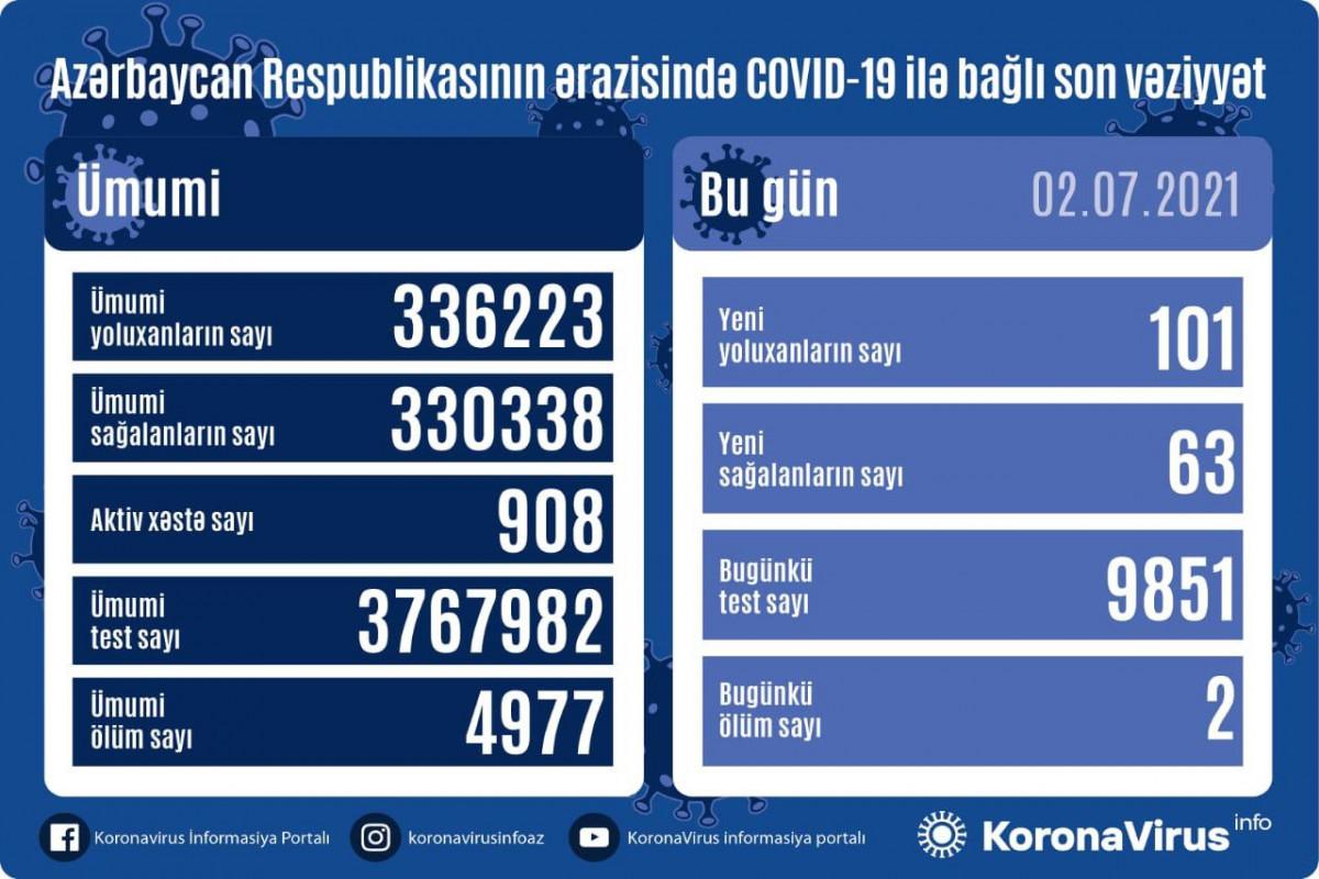 В Азербайджане выявлен еще 101 случай заражения коронавирусом, 63 человека вылечились