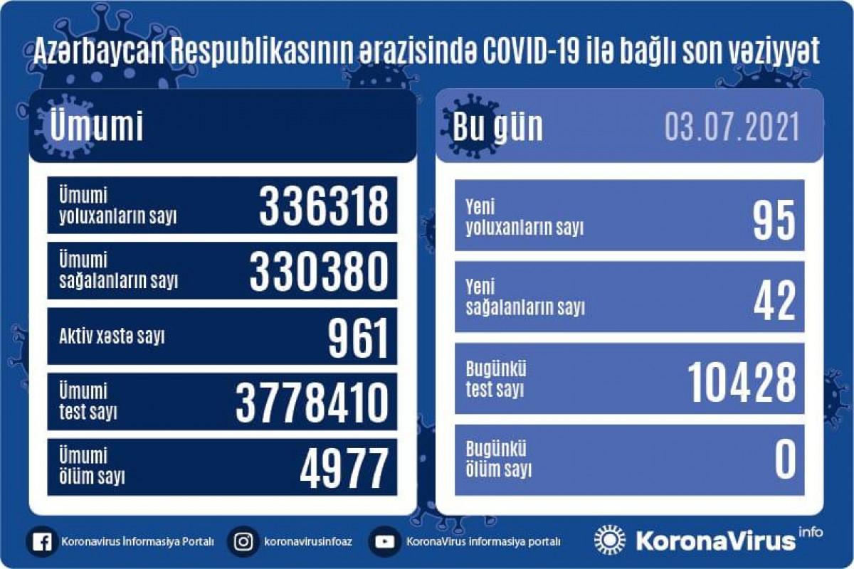 В Азербайджане за сутки выявлено 95 новых случаев заражения коронавирусом, 42 человека вылечились - ВИДЕО