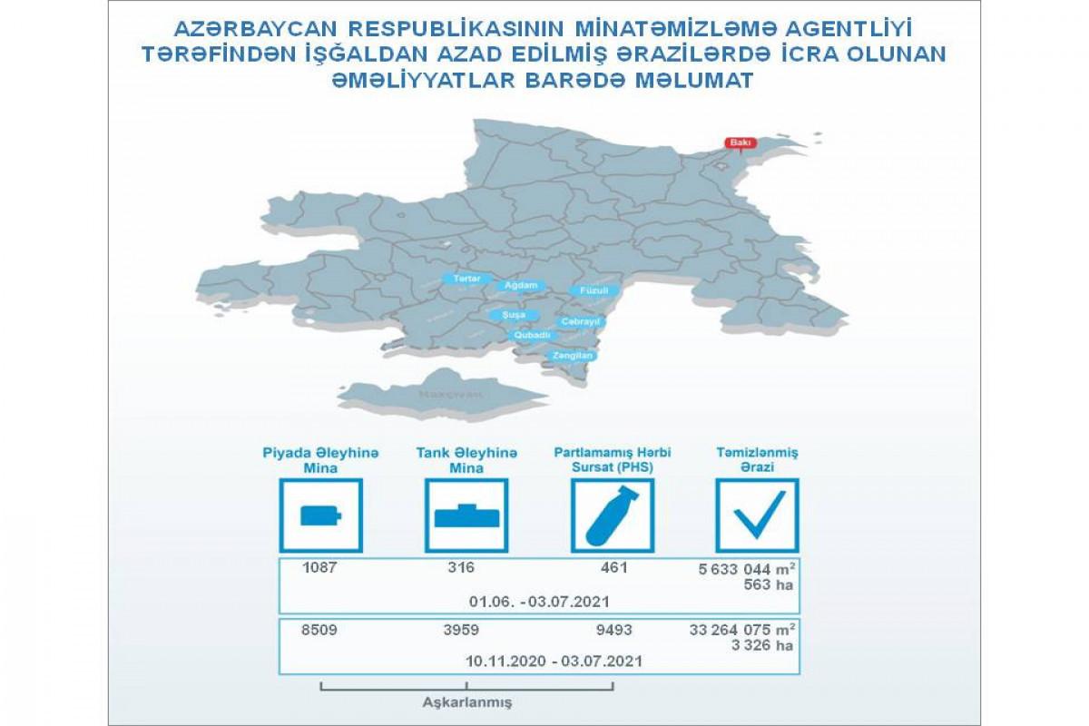 За последний месяц на освобожденных территориях было обнаружено 1403 мины