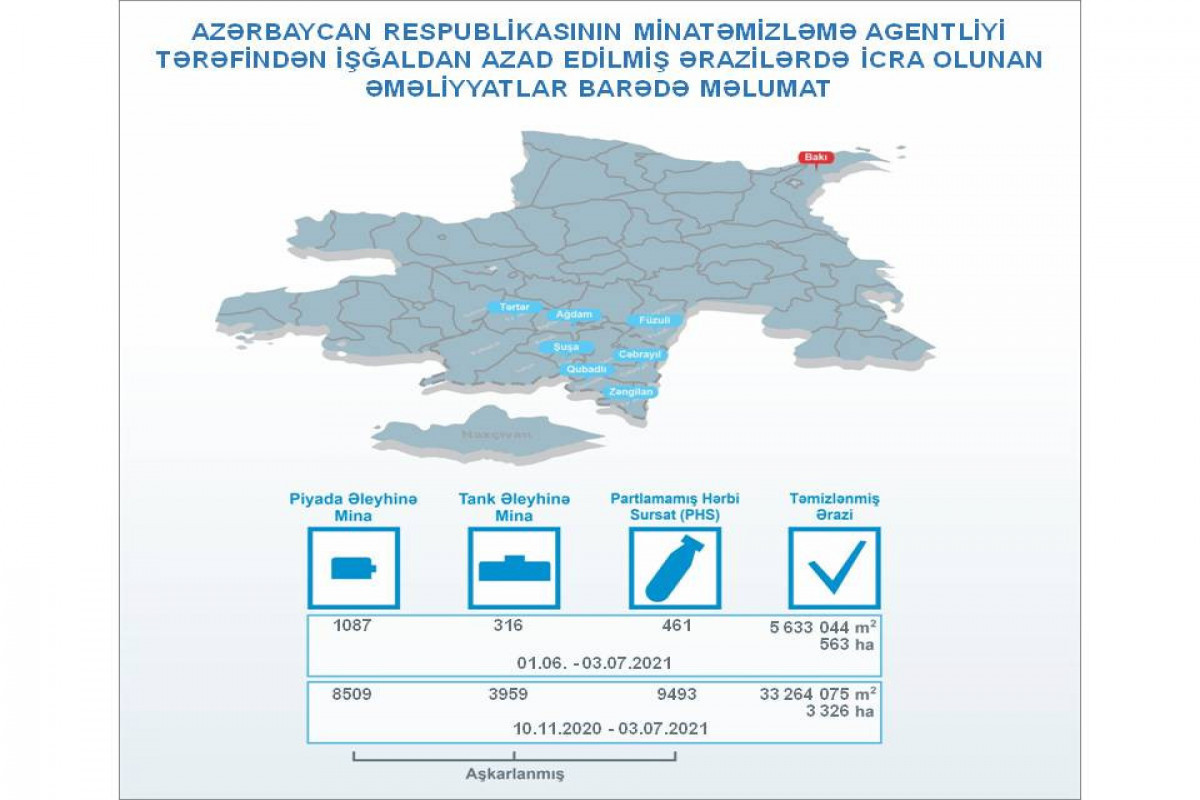 1383 mines found in liberated territories over past month