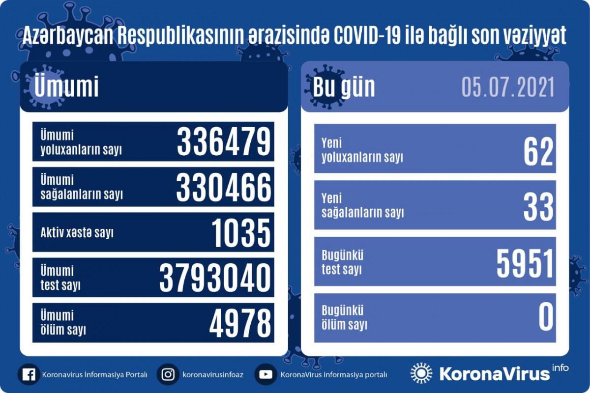В Азербайджане выявлено еще 62 случая заражения коронавирусом, 33 человека вылечились