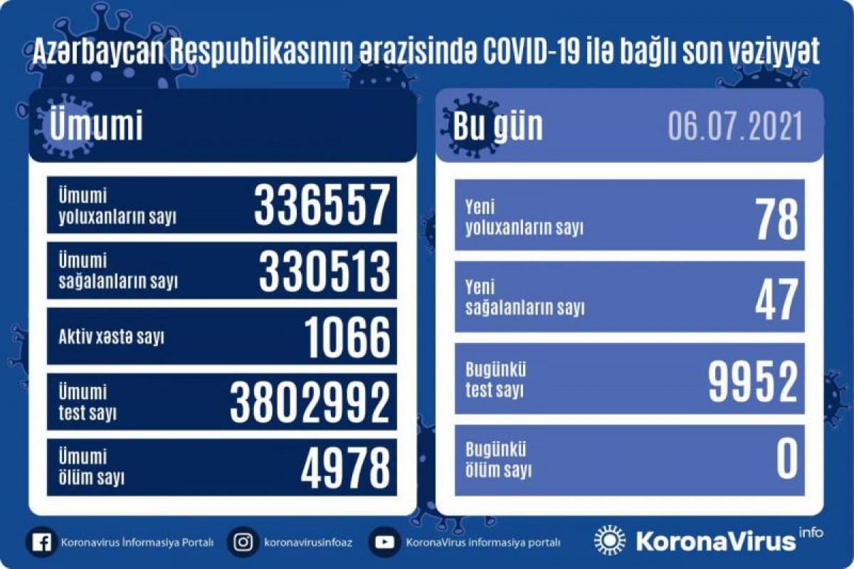 В Азербайджане за сутки выявлено 78 новых случаев заражения коронавирусом, 47 человек вылечились