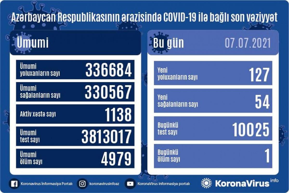 В Азербайджане за сутки выявлено 127 новых случаев заражения коронавирусом, 54 человека вылечились