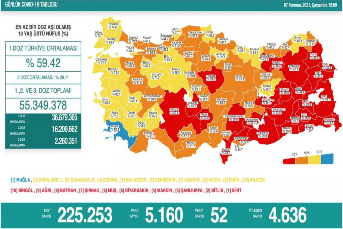 Türkiyədə bu gün koronavirusdan 52 nəfər ölüb