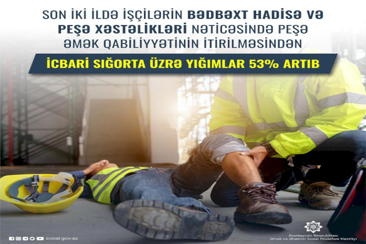 Peşə əmək qabiliyyətinin itirilməsindən icbari sığorta üzrə yığımlar 53% artıb