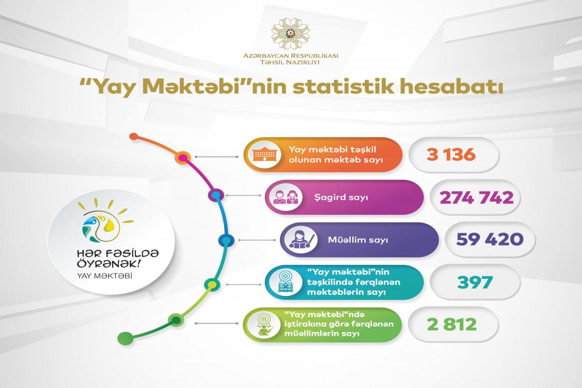 Министр: В «Летней школе» приняли участие 274 742 ученика и 59 420 учителей