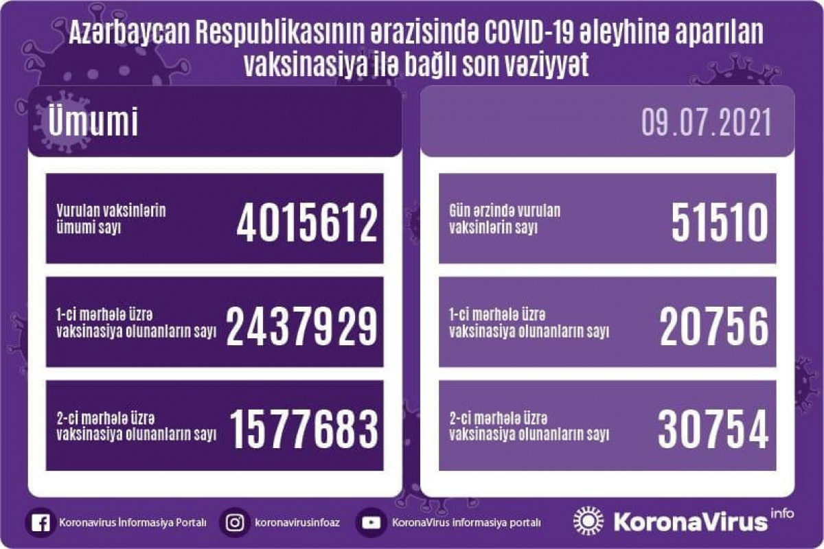 Number of people vaccinated in Azerbaijan exceeds 4 mln.