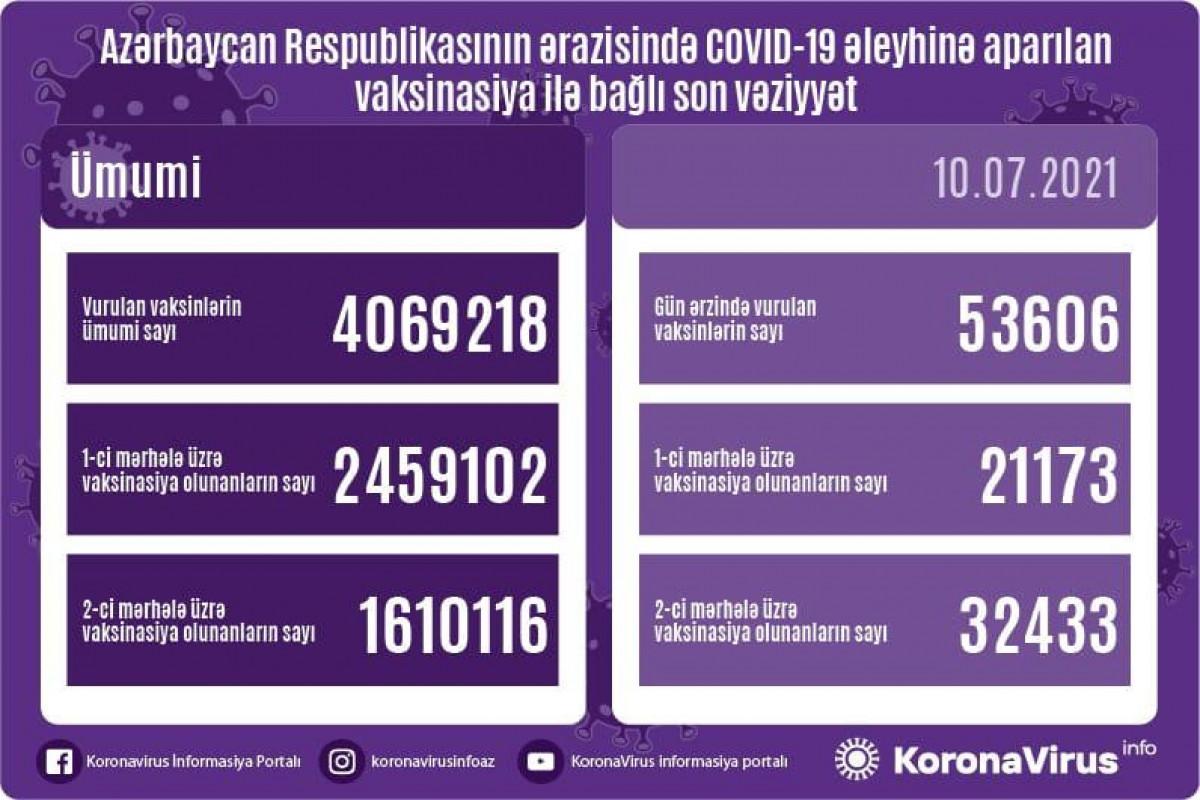 Azərbaycanda son sutkada koronavirus  əleyhinə peyvənd olunanların sayı açıqlanıb