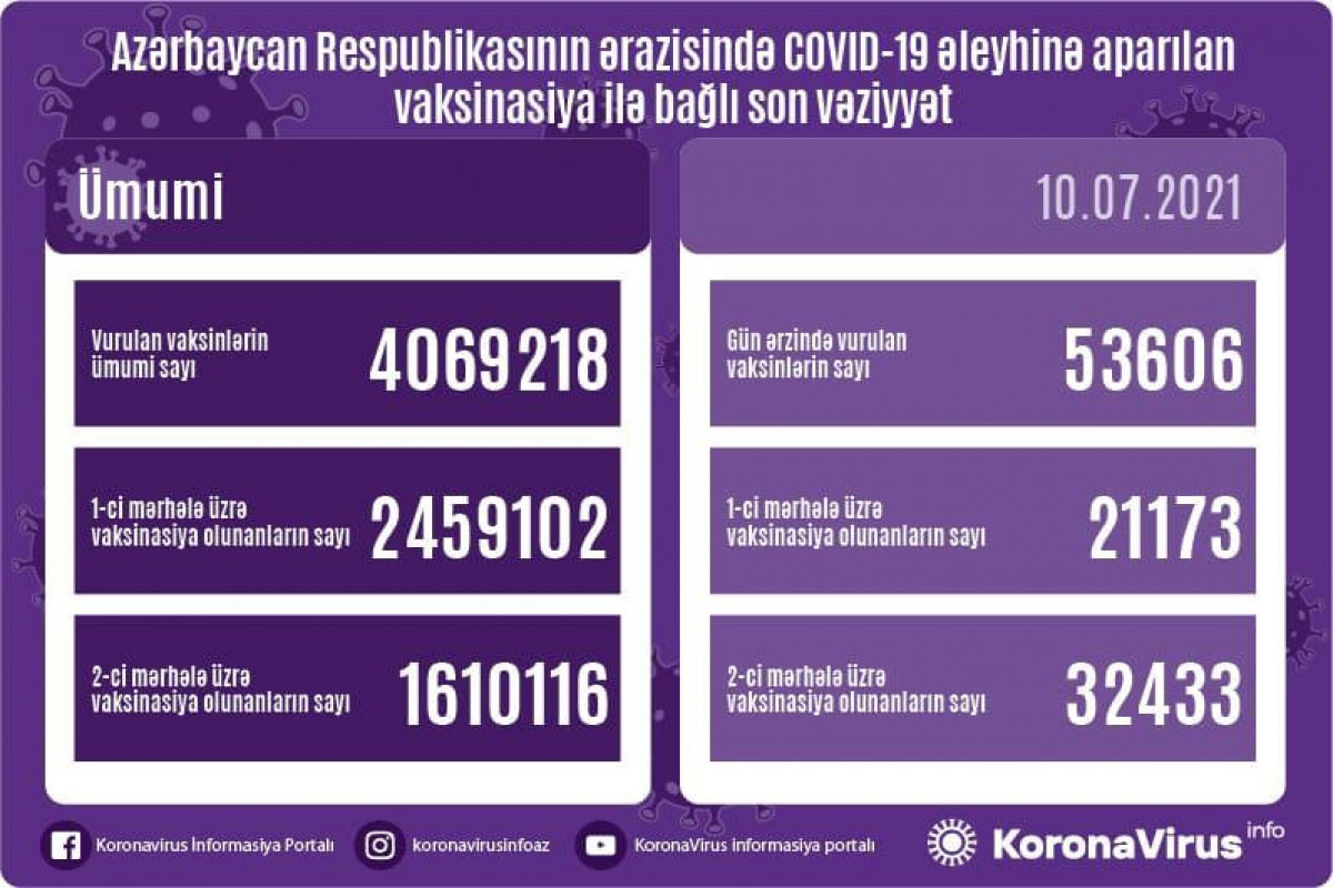 Number of people vaccinated in Azerbaijan revealed