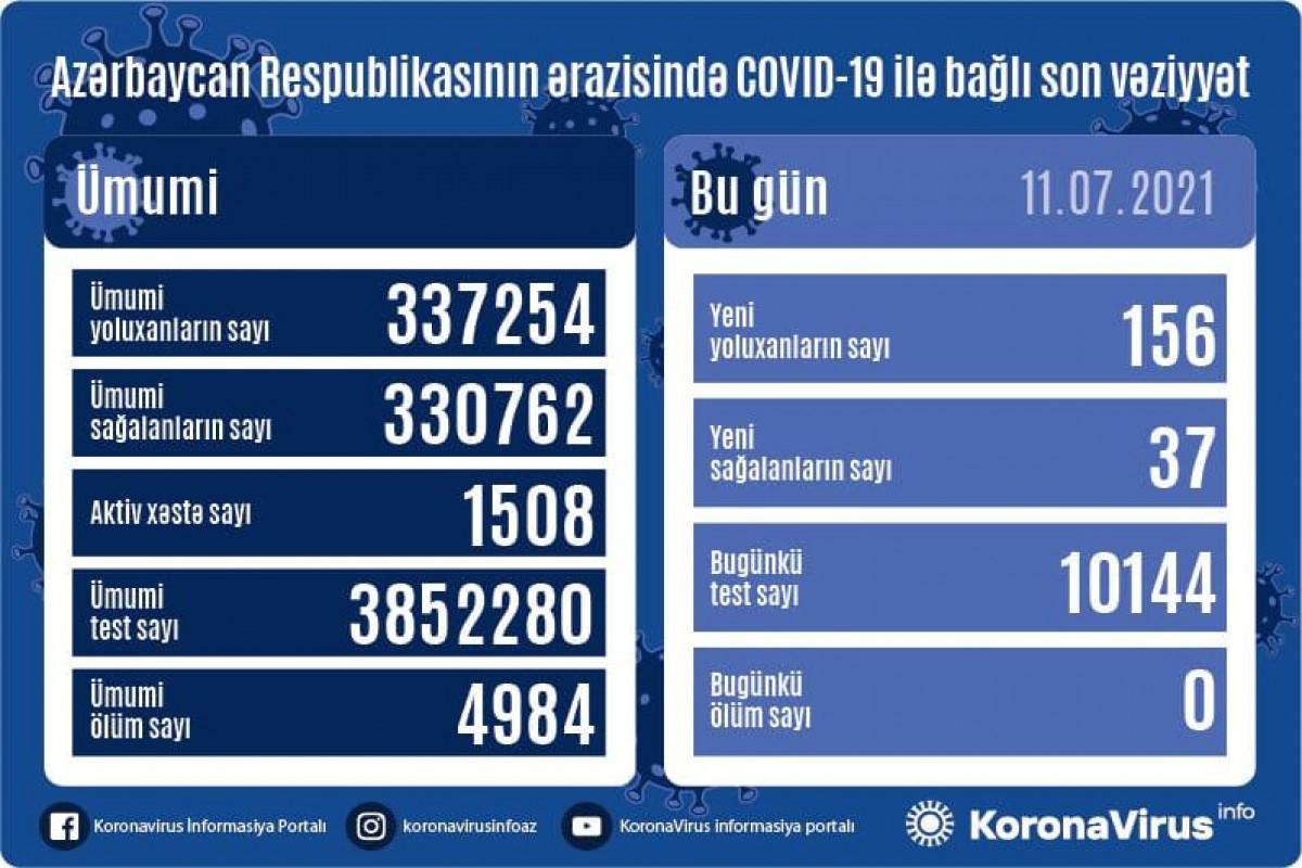 Azerbaijan registers 156 new coronavirus cases, 37 recoveries
