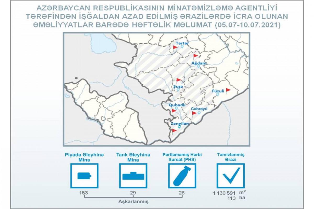 ANAMA: Son həftədə azad edilmiş ərazilərdə 182 mina aşkarlanıb