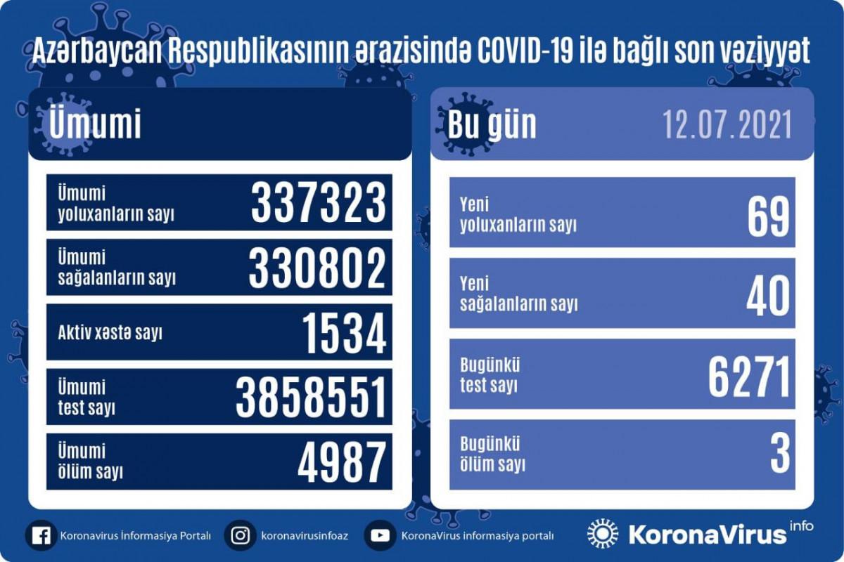 Azerbaijan confirms 69 new COVID-19 cases