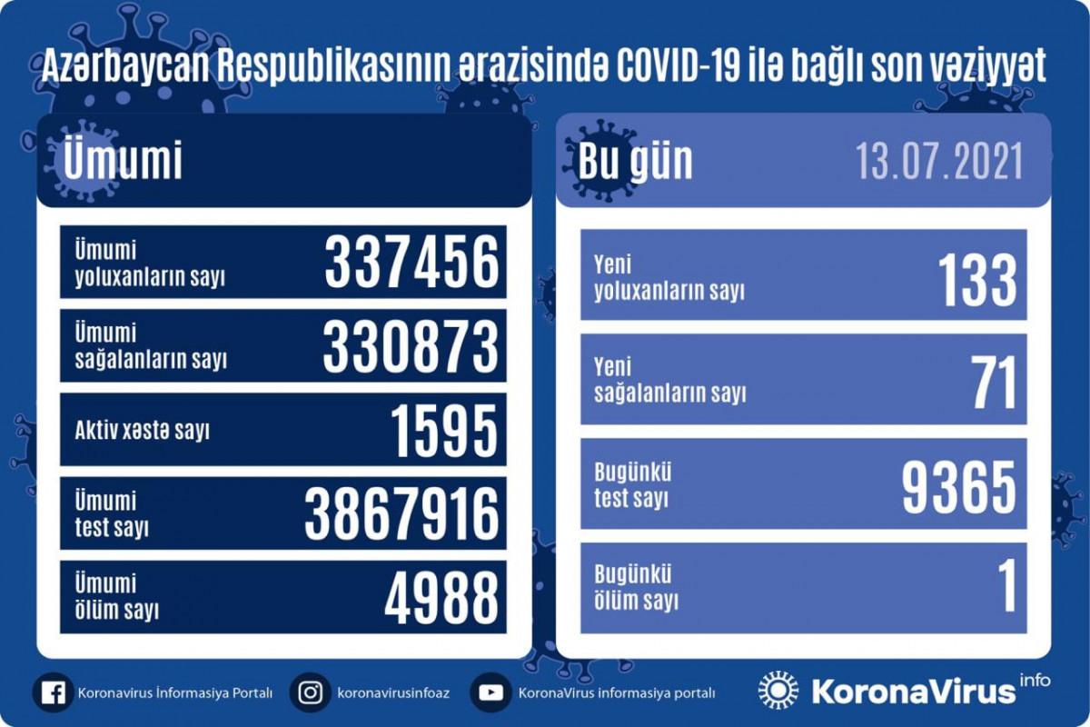 В Азербайджане выявлено еще 133 случая заражения коронавирусом, 71 человек вылечился
