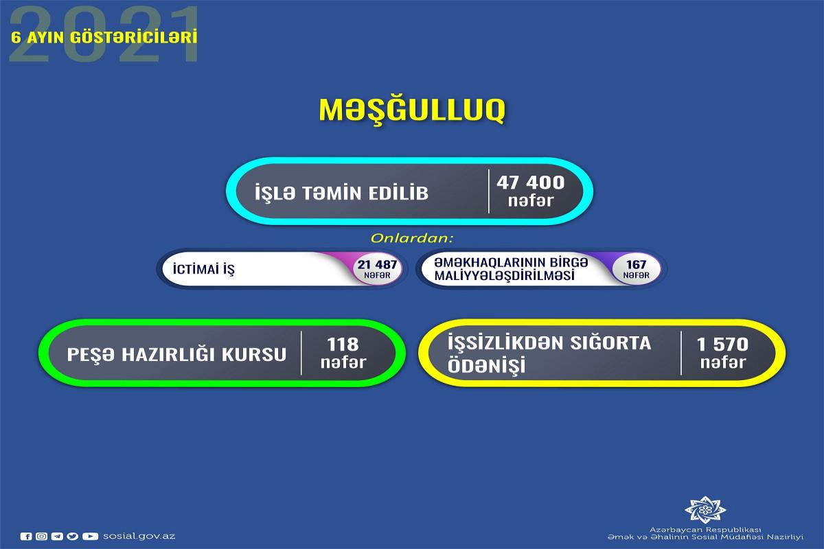 Dövlət Məşğulluq Agentliyi 6 ayda 47 mindən çox şəxsi işlə təmin edib