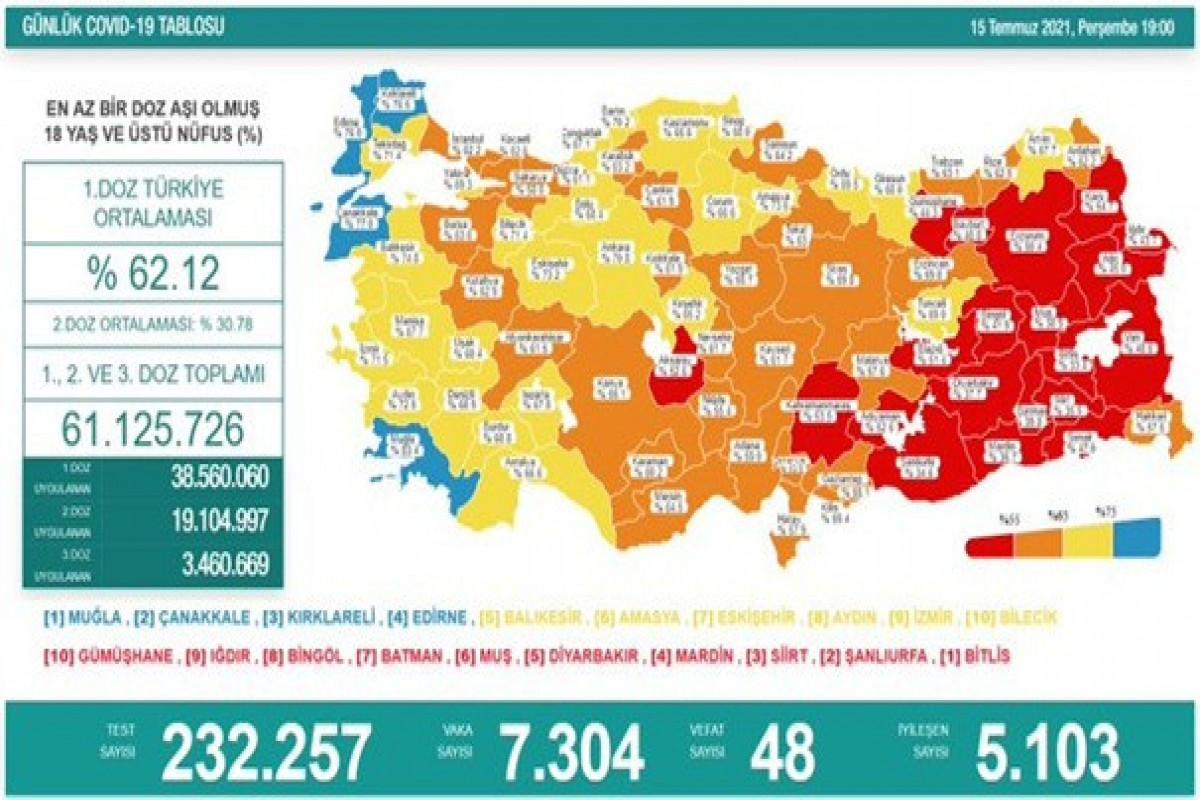 Türkiyədə bu gün koronavirusdan 48 nəfər ölüb