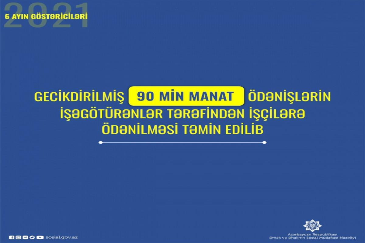İşəgötürənlər tərəfindən gecikdirilmiş 90 min manat işçilərə ödənilib