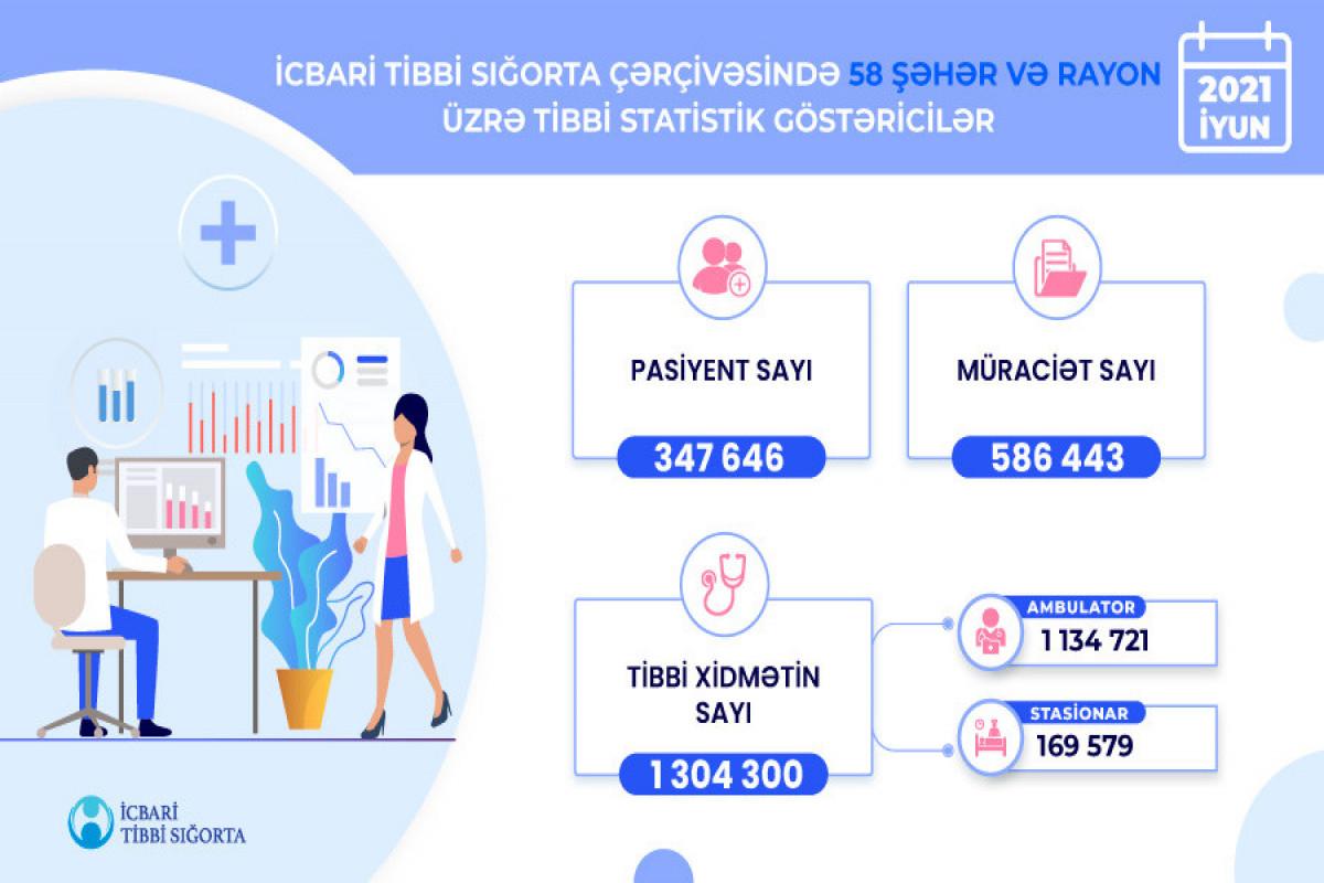 Ötən ay 58 şəhər və rayonda 1 milyon 300 mindən çox tibbi xidmət göstərilib