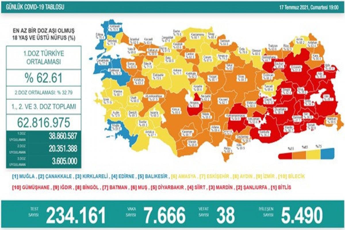Türkiyədə bu gün koronavirusdan 38 nəfər ölüb
