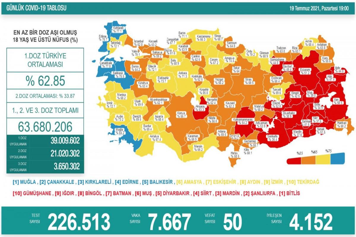 Türkiyədə bu gün koronavirusdan 50 nəfər ölüb
