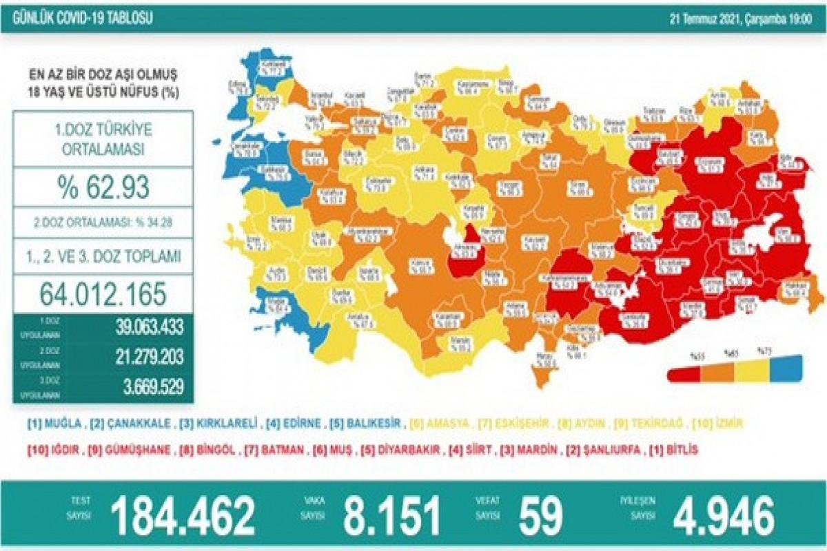 Türkiyədə bu gün koronavirusdan 59 nəfər ölüb
