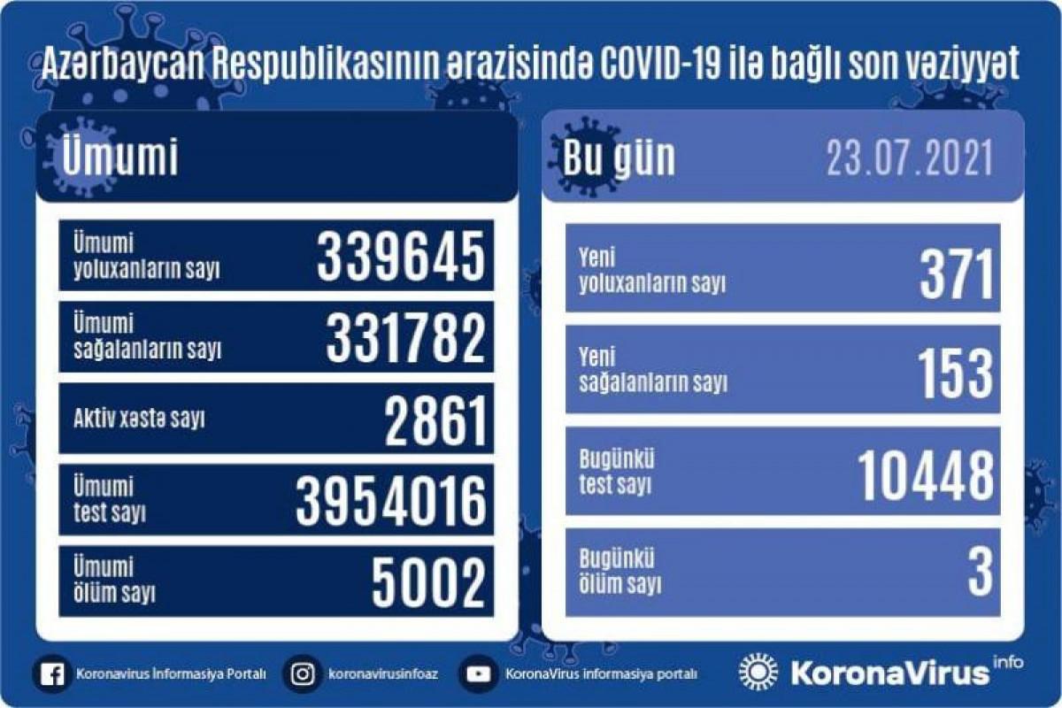 В Азербайджане за сутки выявлен 371 новый случай заражения коронавирусом, 153 человека вылечились