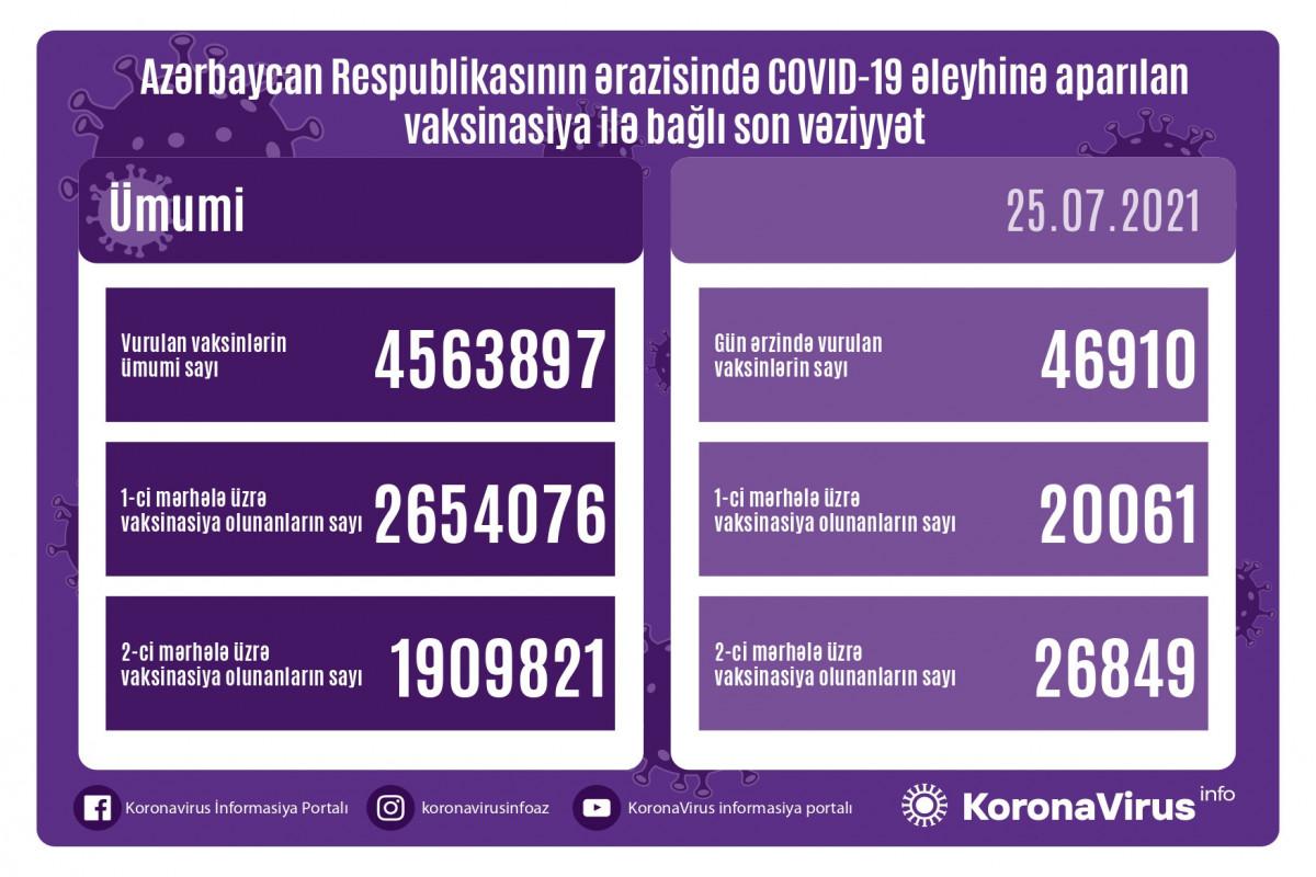 """Azərbaycanda COVID-19 əleyhinə peyvənd olunanların sayı açıqlanıb -<span class=""""red_color"""">VİDEO"""