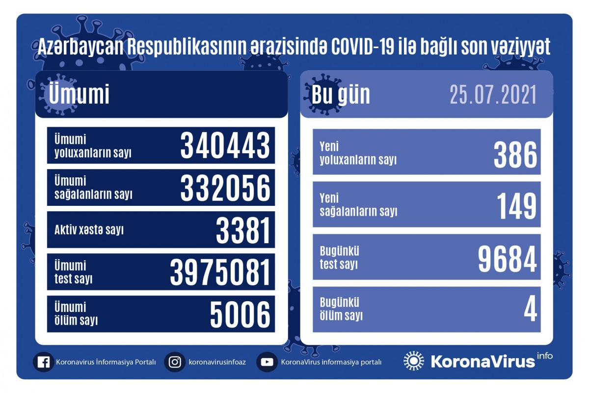 """В Азербайджане за сутки выявлено 386 случаев заражения COVID-19, вылечились 149 человек, скончались 4 человека -<span class=""""red_color"""">ВИДЕО"""