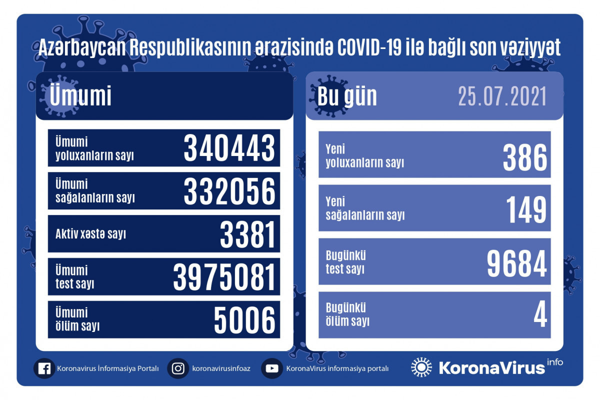 386 fresh COVID-19 cases, 4 deaths recorded in Azerbaijan over past 24 hours