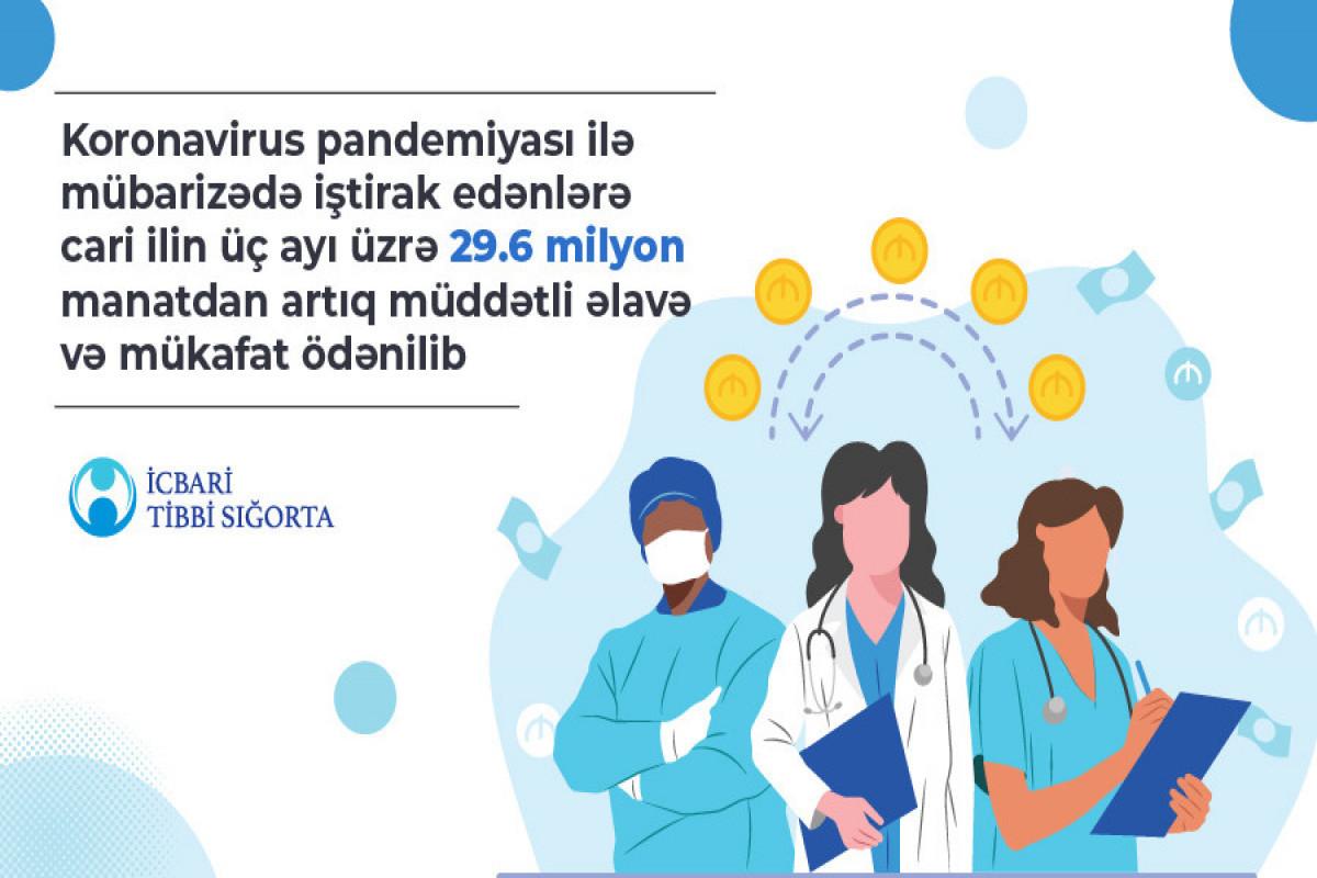Лицам, принимающим участие в борьбе с коронавирусом, выплачено срочных надбавок и премий на 30 млн манатов