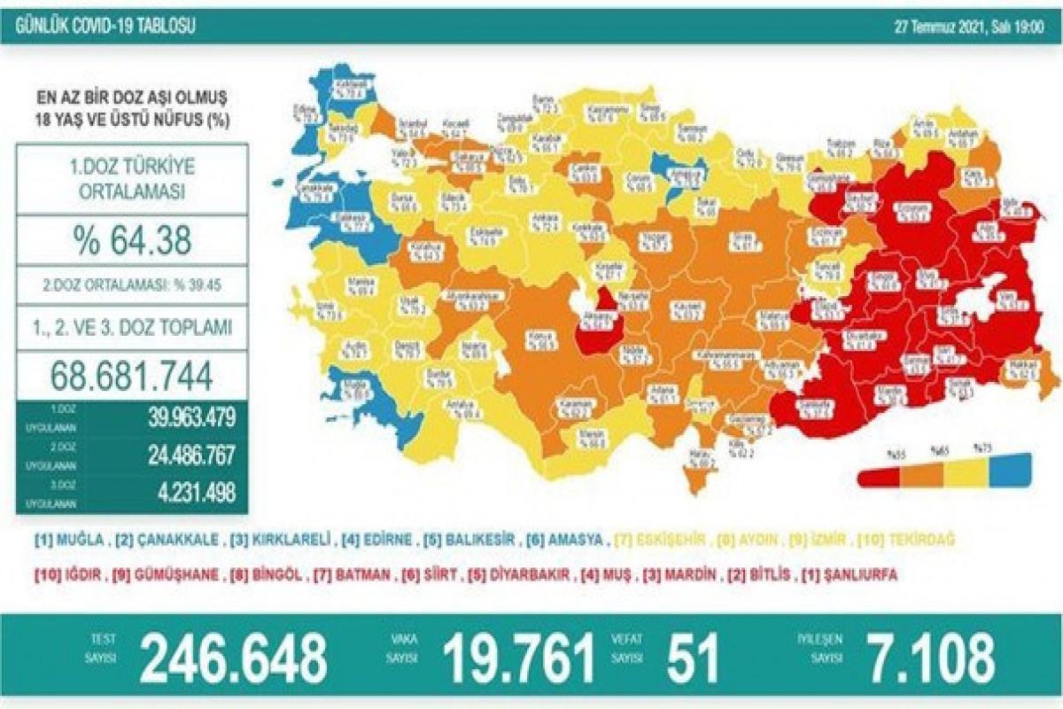 Türkiyədə bu gün koronavirusdan 51 nəfər ölüb