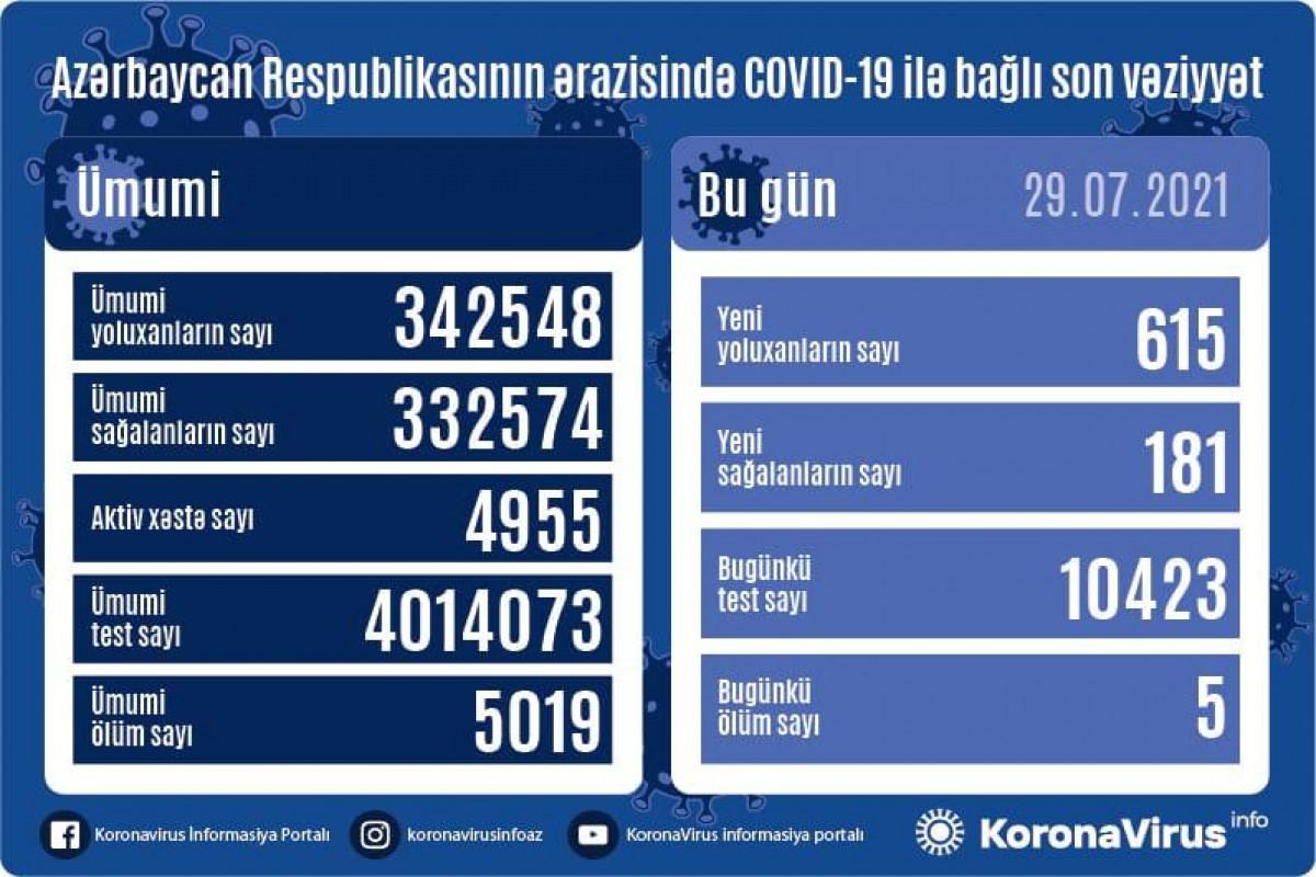 Azerbaijan confirms 615 new COVID-19 cases