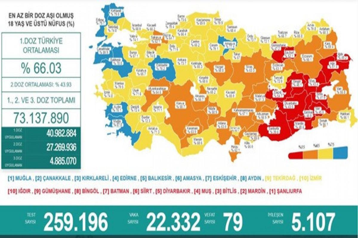 Türkiyədə bu gün koronavirusdan 79 nəfər ölüb