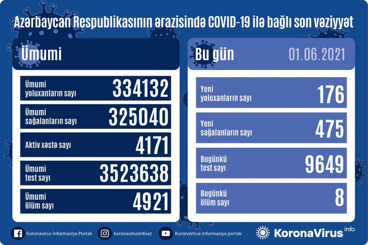 В Азербайджане за сутки выявлено 176 случаевзаражения COVID-19, вылечились 475человек