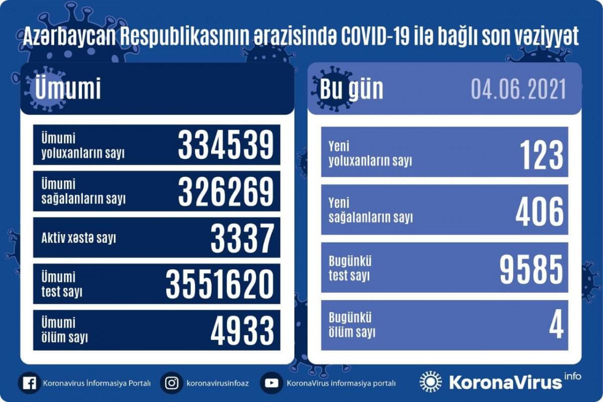 Azerbaijan documents 123 fresh coronavirus cases, 4 deaths