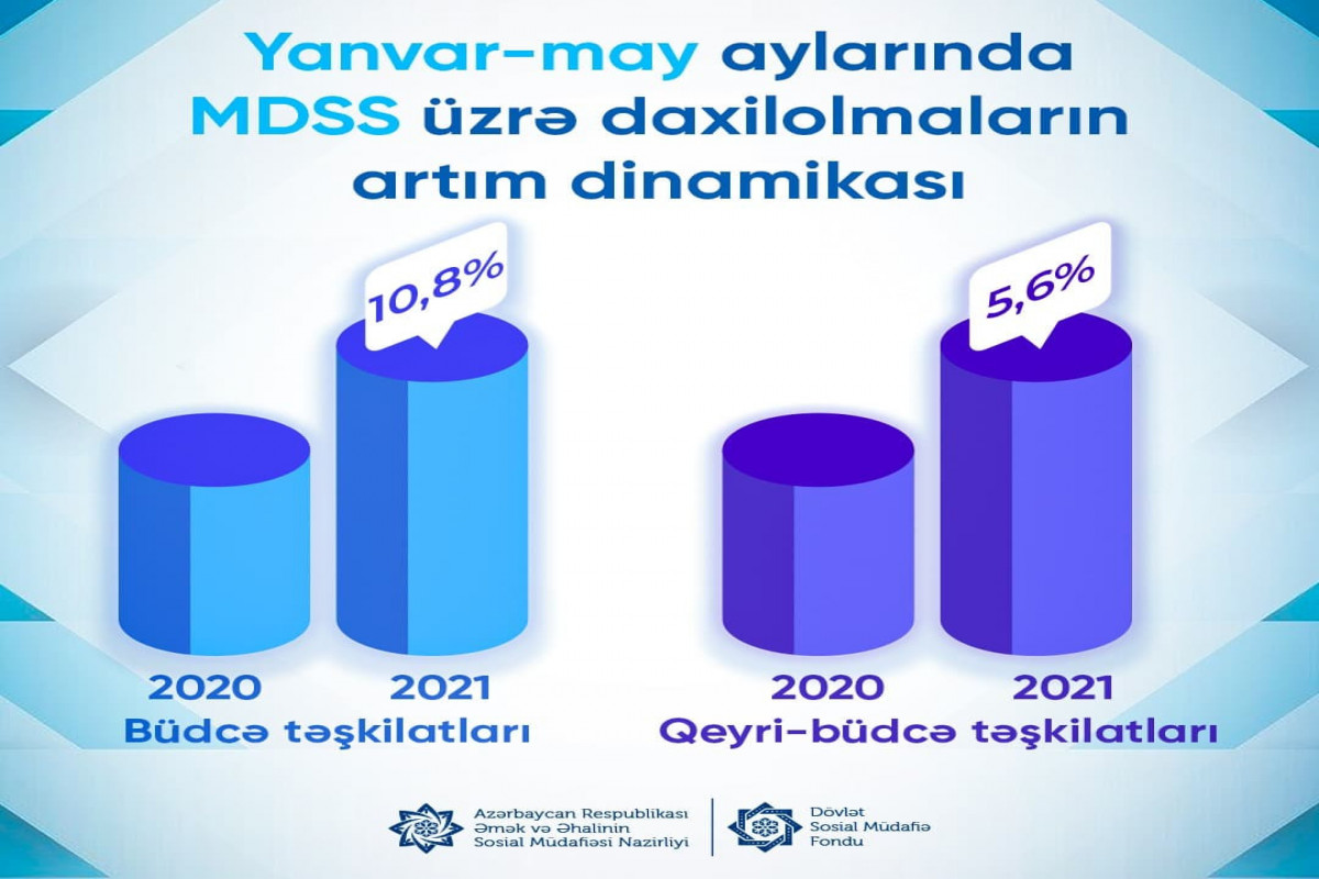 Bu ilin 5 ayı ərzində dövlət sosial sığorta haqları üzrə daxilolmalar 148,9 milyon manat artıb