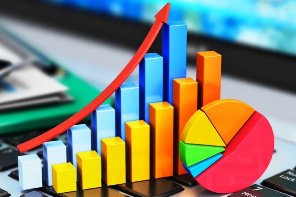 Azerbaijan's GDP increases by nearly 1%