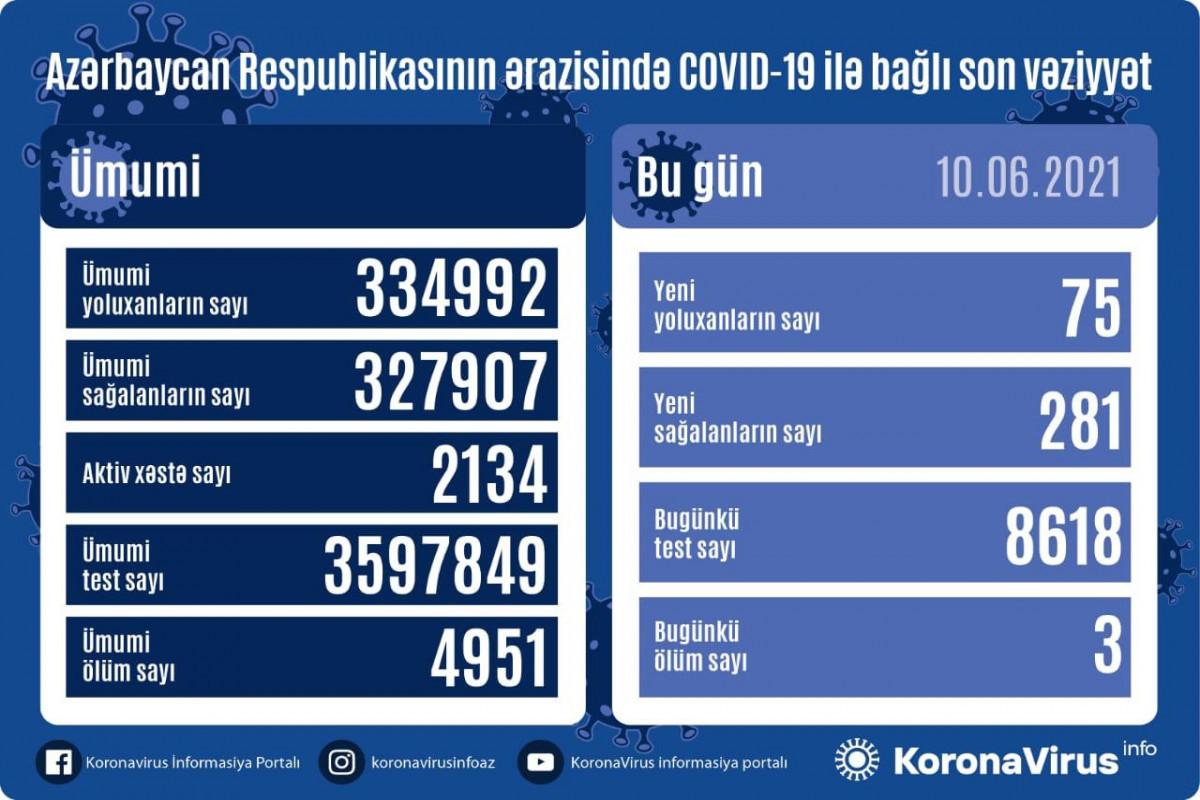 В Азербайджане выявлено еще 75 случаев заражения коронавирусом, 281 человек вылечился