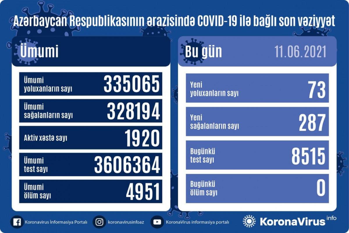 No coronavirus death recorded in Azerbaijan in the last 24 hours