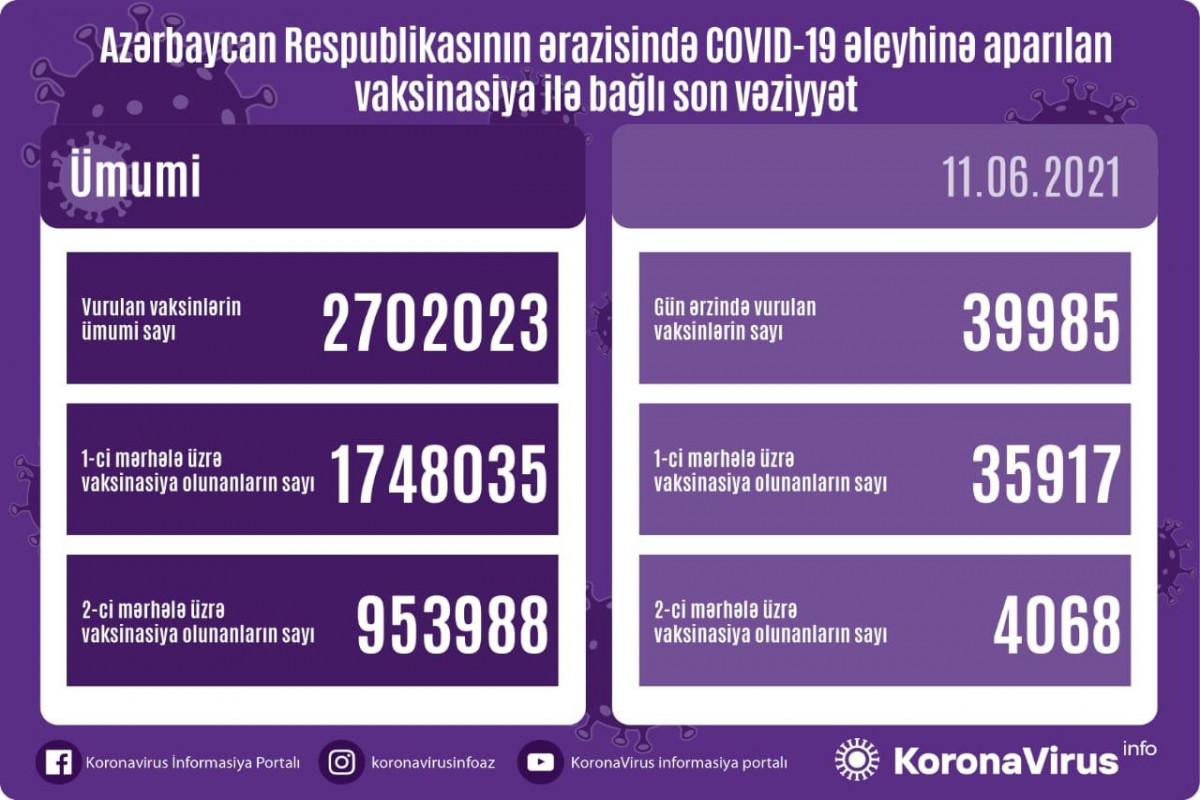 Azərbaycanda COVID-19 əleyhinə peyvənd olunanların sayı açıqlanıb