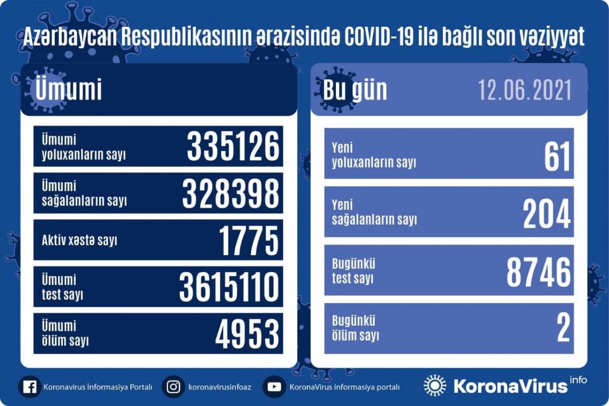 В Азербайджане за минувшие сутки выявлен 61 новый случай заражения коронавирусом