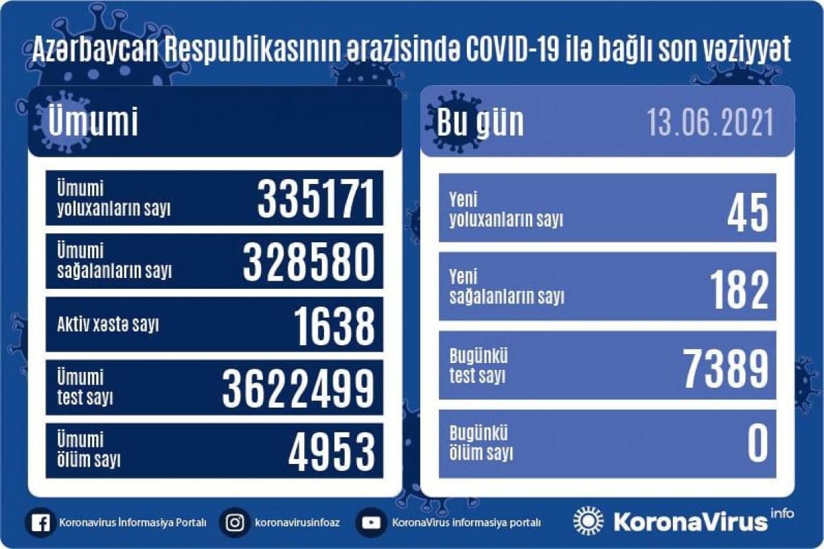 В Азербайджане за последние сутки от COVID-19 выздоровели 182 человека, 45 заразились, случаев смерти не зафиксировано
