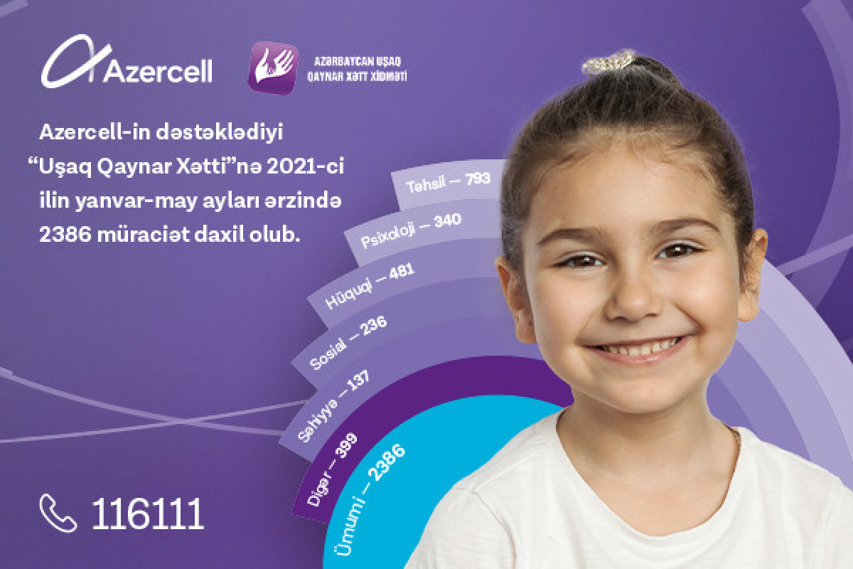 """""""Children hotline"""" service supported by Azercell received more than 2 thousand queries within recent 5 months"""
