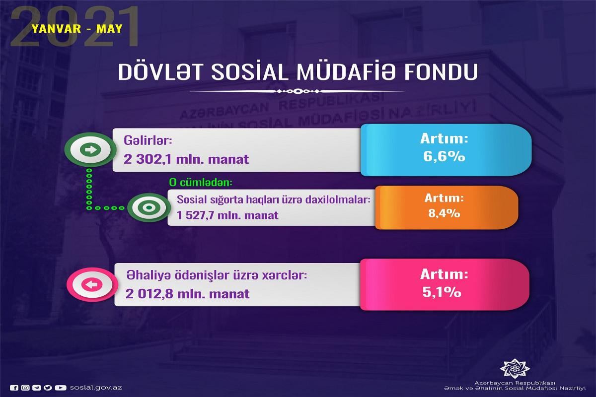 Beş ayda  DSMF-nin əhaliyə ödənişləri 5.1 faiz artıb