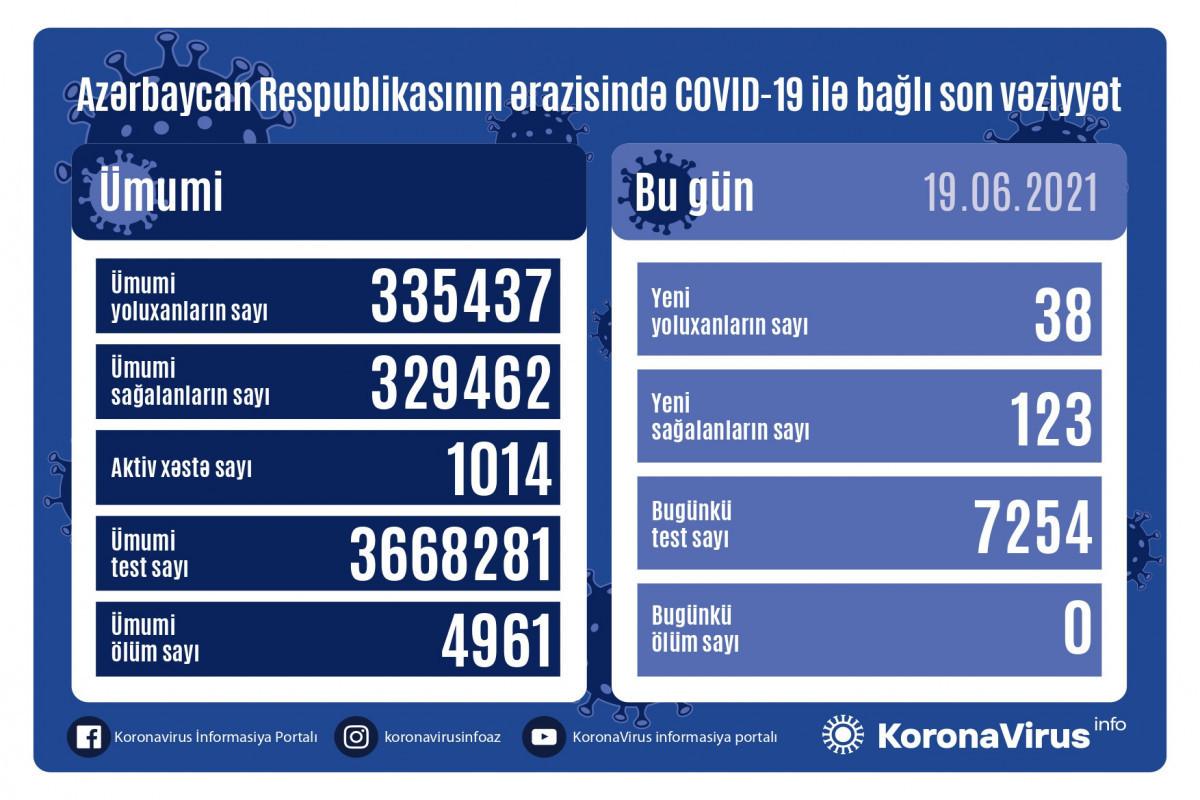 В Азербайджане за прошедшие сутки выявлено 38 случаев заражения COVID-19, вылечились 123 человека