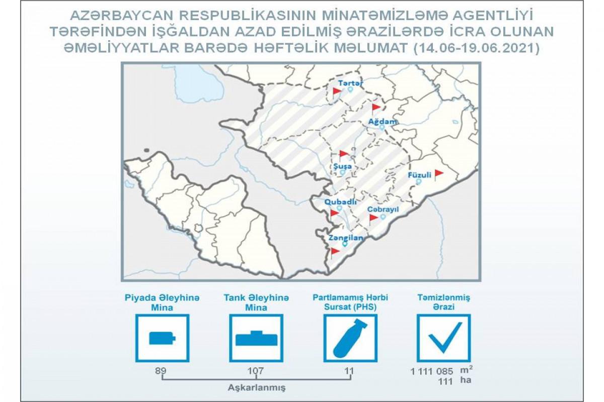 ANAMA: На прошлой неделе на освобожденных от оккупации территориях было обнаружено 107 противотанковых мин