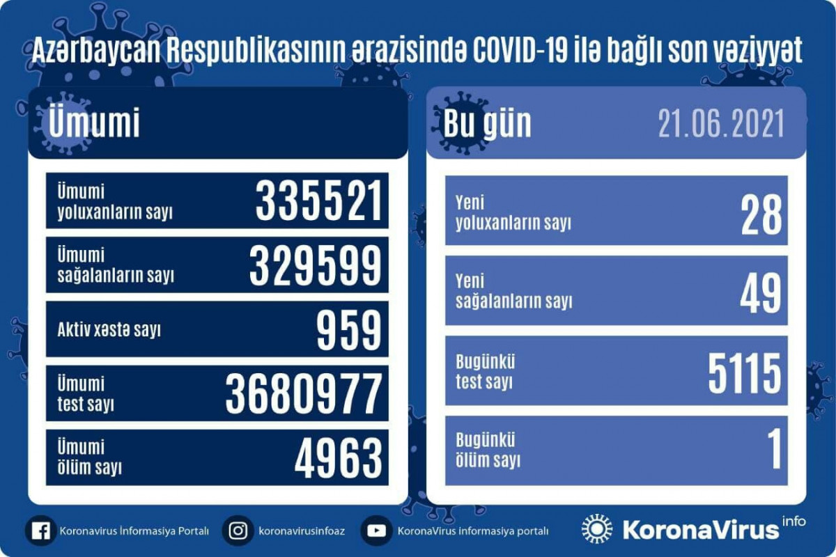 В Азербайджане выявлено еще 28 случаев заражения коронавирусом, 49 человек вылечились