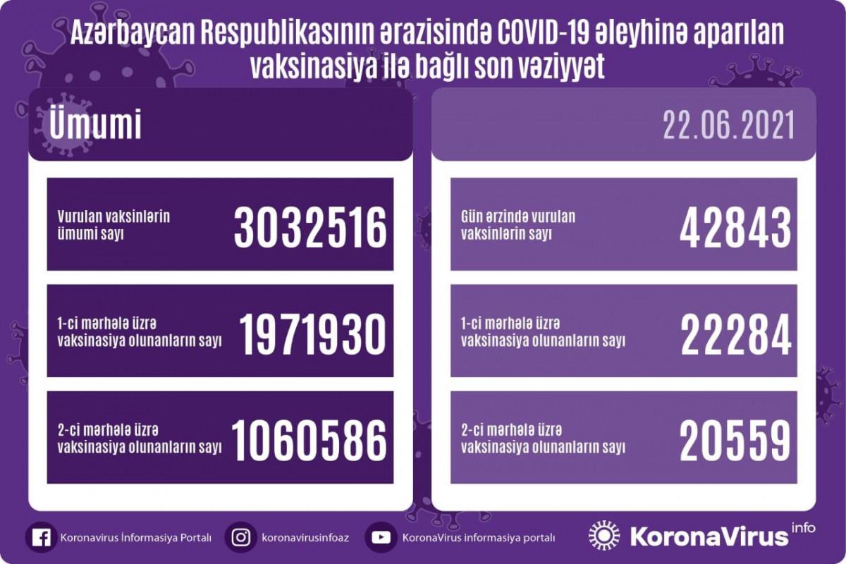 Azərbaycanda indiyədək vurulan COVID-19 əleyhinə peyvəndin sayı 3 milyonu keçib